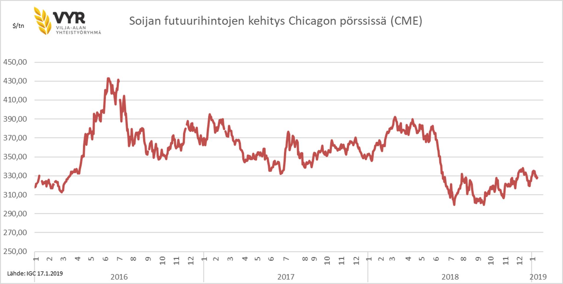 Chicagon pörssi